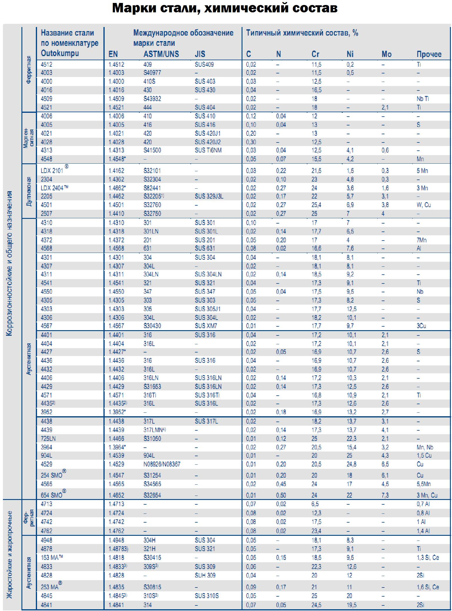 Таблица маркировок видов стали и их химический состав