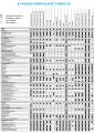 Таблицы химической стойкости